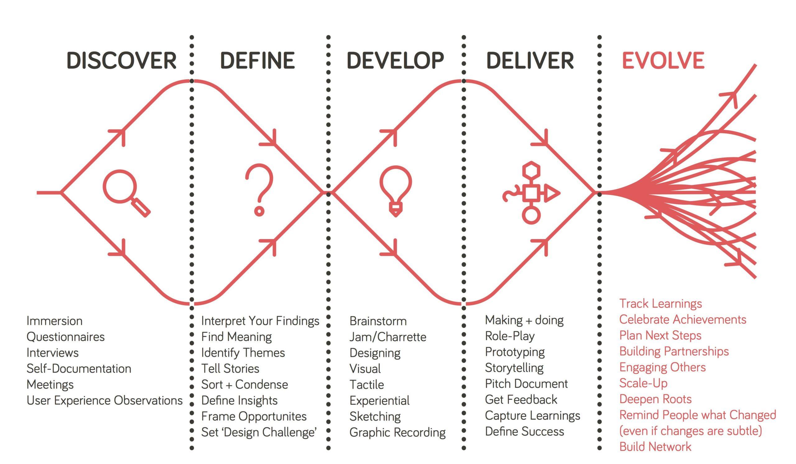 design thinking en agile: 5 fases van design thinking