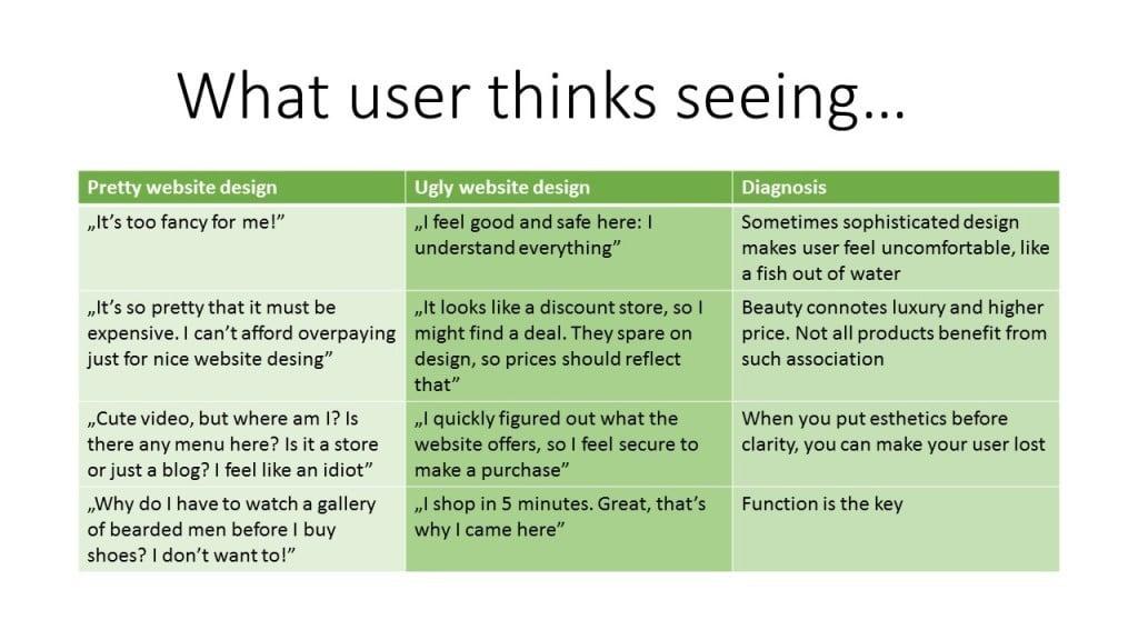 Slim design voor je website: what user thinks seeing